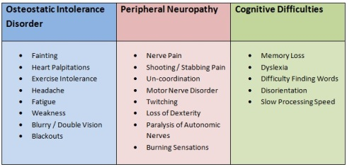 lyme_neuro_table